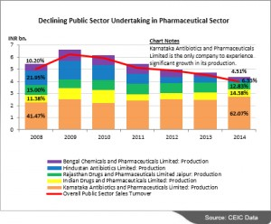 CEIC chart on declining public sector undertaking in pharmaceutical sector