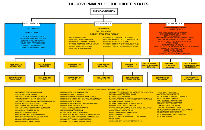 how has power shifted between the federal and state government s during the history of the us on ter This centralizing tendency of war has made the rise of the state throughout much of history a disaster for human liberty and rights as a cause of the development of big government in the united states, however, war seldom receives its due.
